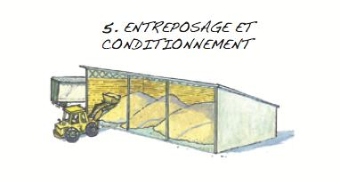 Entreposage et conditionnement © Fédération québécoise des coopératives forestières