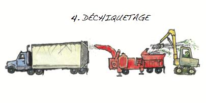 Déchiquetage © Fédération québécoise des coopératives forestières