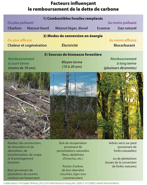 Facteurs influençant la durée de remboursement de la dette de carbone © Nature Québec