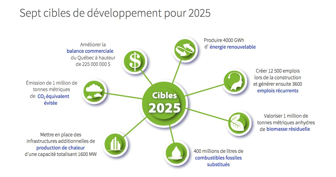 Cibles de développement © Vision Biomasse Québec